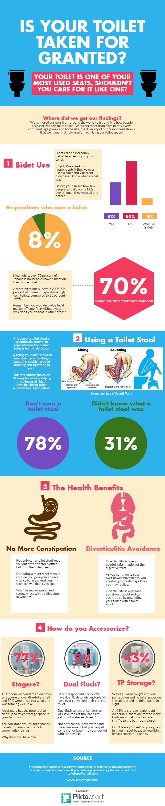 toilet accessories infographic